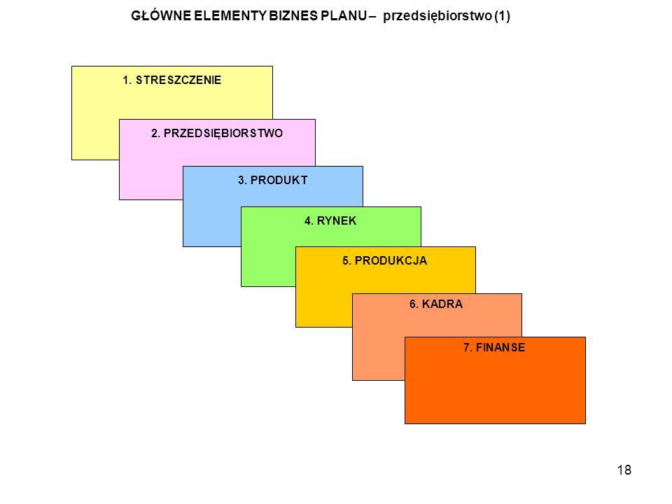 18 GŁÓWNE ELEMENTY BIZNES PLANU – przedsiębiorstwo (1) 1. STRESZCZENIE 2. PRZEDSIĘBIORSTWO 3. PRODUKT 4. RYNEK 5. PRODUKCJA 6. KADRA 7. FINANSE