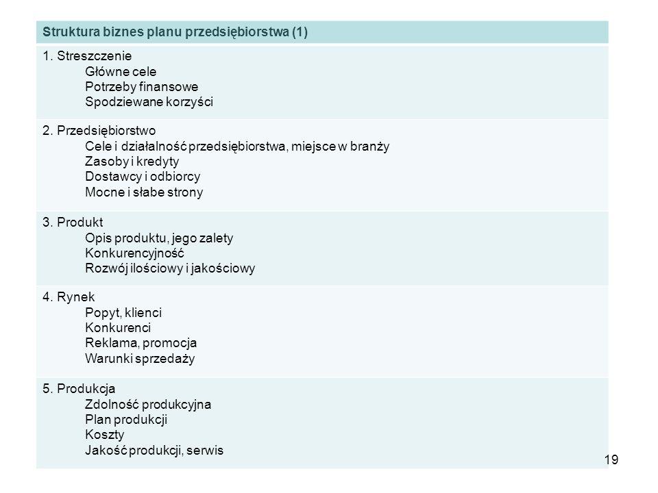 Struktura biznes planu przedsiębiorstwa (1) 1. Streszczenie Główne cele Potrzeby finansowe Spodziewane korzyści 2. Przedsiębiorstwo Cele i działalność