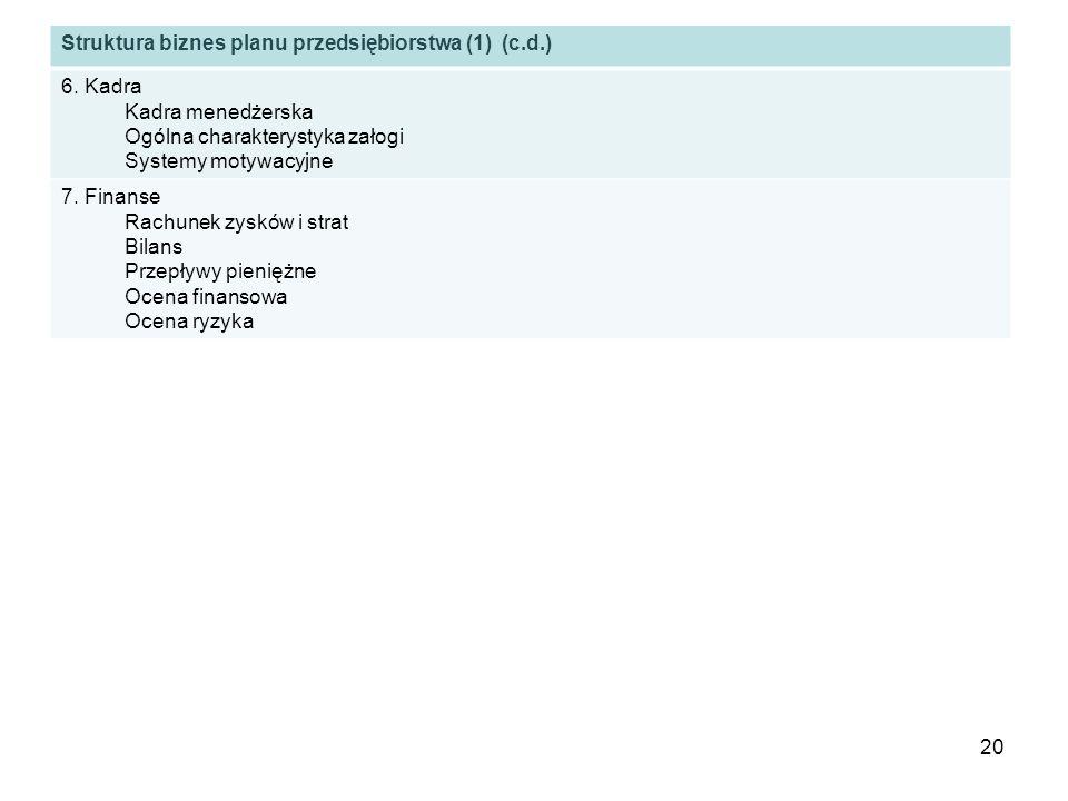 Struktura biznes planu przedsiębiorstwa (1) (c.d.) 6. Kadra Kadra menedżerska Ogólna charakterystyka załogi Systemy motywacyjne 7. Finanse Rachunek zy