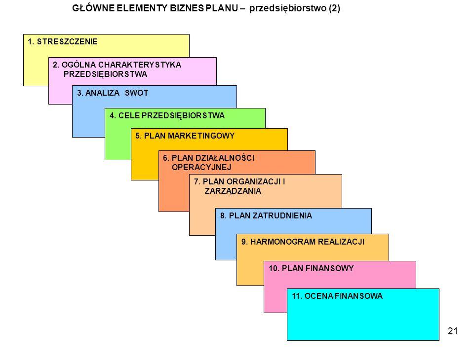 21 GŁÓWNE ELEMENTY BIZNES PLANU – przedsiębiorstwo (2) 1. STRESZCZENIE 2. OGÓLNA CHARAKTERYSTYKA PRZEDSIĘBIORSTWA 3. ANALIZA SWOT 4. CELE PRZEDSIĘBIOR