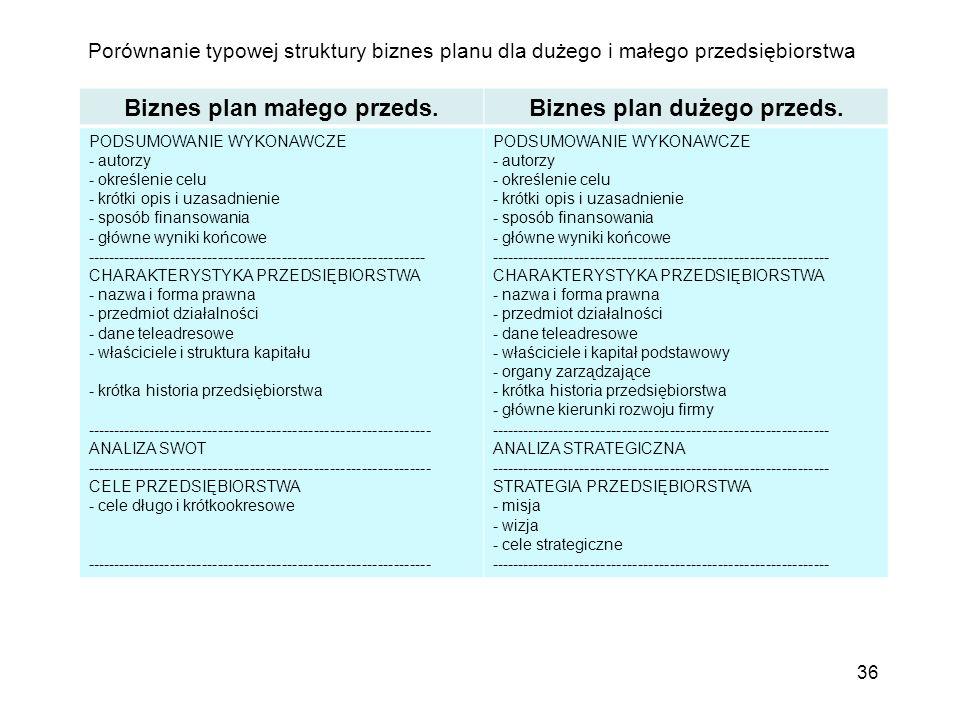 Porównanie typowej struktury biznes planu dla dużego i małego przedsiębiorstwa 36 Biznes plan małego przeds.Biznes plan dużego przeds. PODSUMOWANIE WY