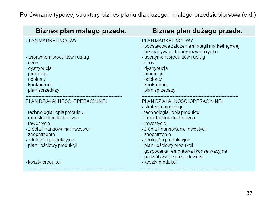 Porównanie typowej struktury biznes planu dla dużego i małego przedsiębiorstwa (c.d.) 37 Biznes plan małego przeds.Biznes plan dużego przeds. PLAN MAR
