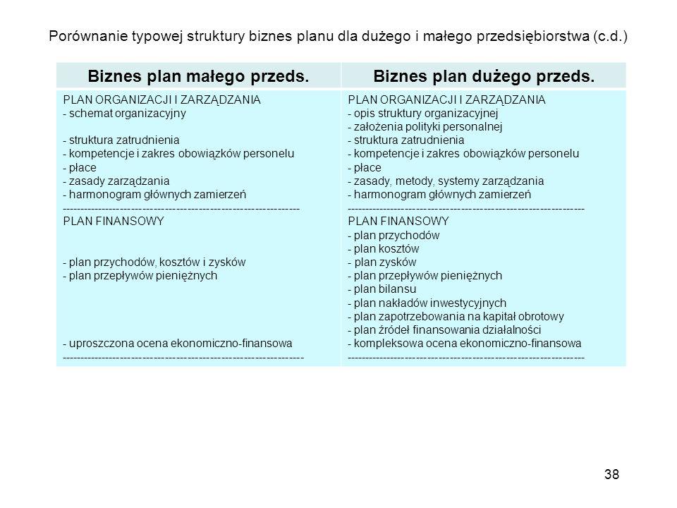 Porównanie typowej struktury biznes planu dla dużego i małego przedsiębiorstwa (c.d.) 38 Biznes plan małego przeds.Biznes plan dużego przeds. PLAN ORG