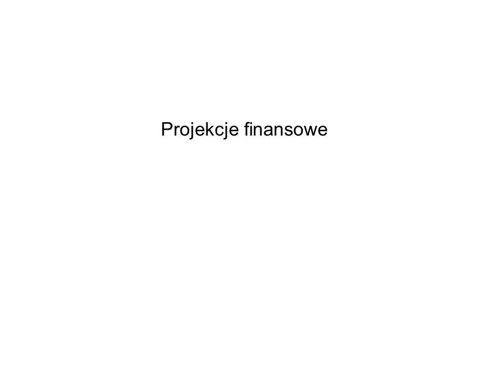 Projekcje finansowe