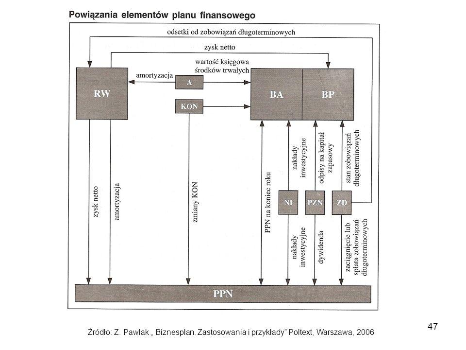 """47 Żródło: Z. Pawlak """" Biznesplan. Zastosowania i przykłady"""" Poltext, Warszawa, 2006"""