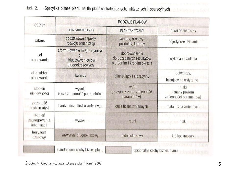 "5 Źródło: M. Ciechan-Kujawa ""Biznes plan"" Toruń 2007"