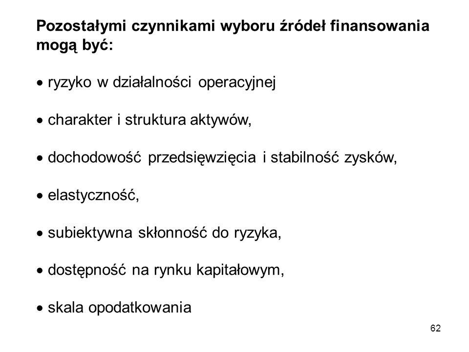 62 Pozostałymi czynnikami wyboru źródeł finansowania mogą być:  ryzyko w działalności operacyjnej  charakter i struktura aktywów,  dochodowość prze