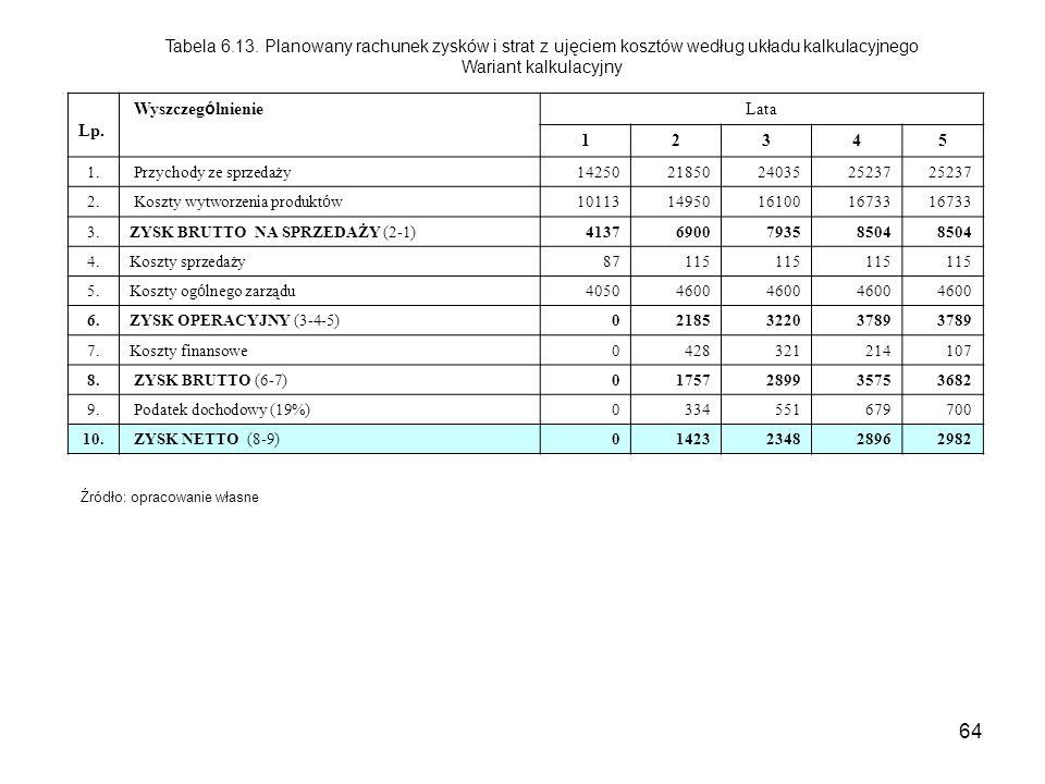 64 Tabela 6.13. Planowany rachunek zysków i strat z ujęciem kosztów według układu kalkulacyjnego Wariant kalkulacyjny Lp. Wyszczeg ó lnienie Lata 1234