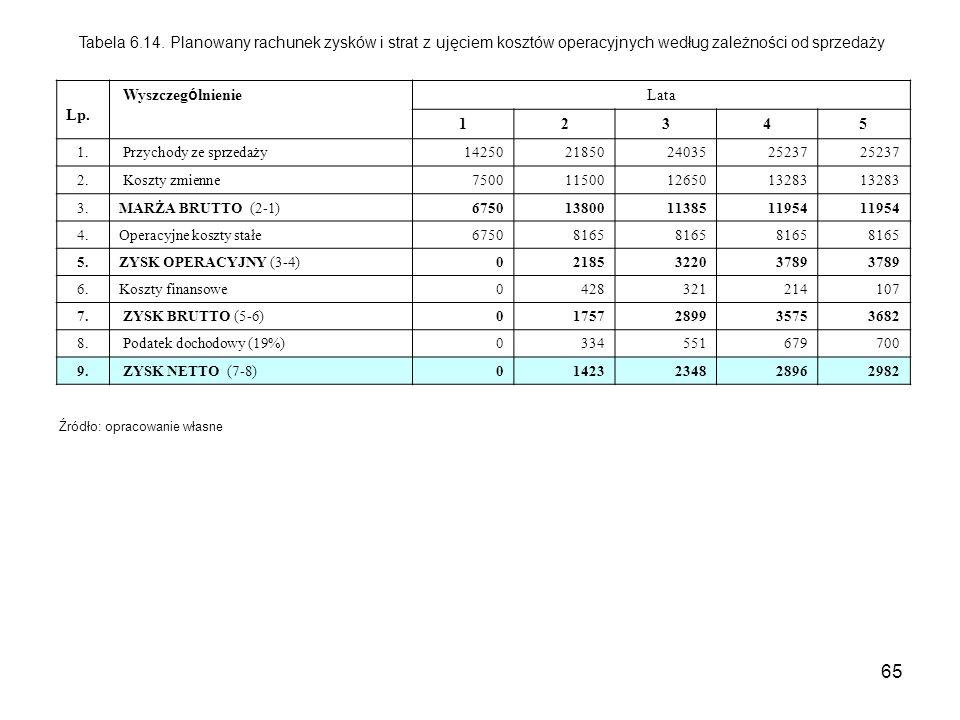 65 Tabela 6.14. Planowany rachunek zysków i strat z ujęciem kosztów operacyjnych według zależności od sprzedaży Lp. Wyszczeg ó lnienie Lata 12345 1. P