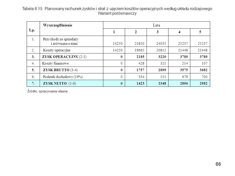 66 Tabela 6.15. Planowany rachunek zysków i strat z ujęciem kosztów operacyjnych według układu rodzajowego Wariant porównawczy Lp. Wyszczeg ó lnienie