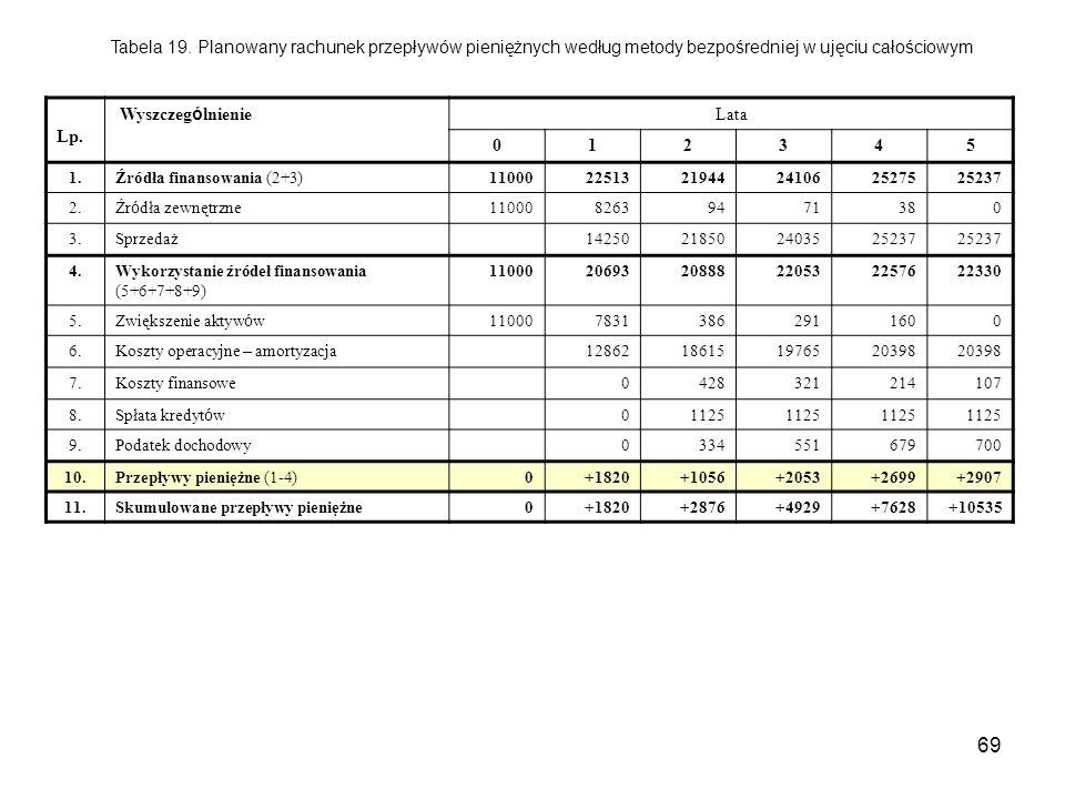 69 Tabela 19. Planowany rachunek przepływów pieniężnych według metody bezpośredniej w ujęciu całościowym Lp. Wyszczeg ó lnienie Lata 012345 1.Źródła f