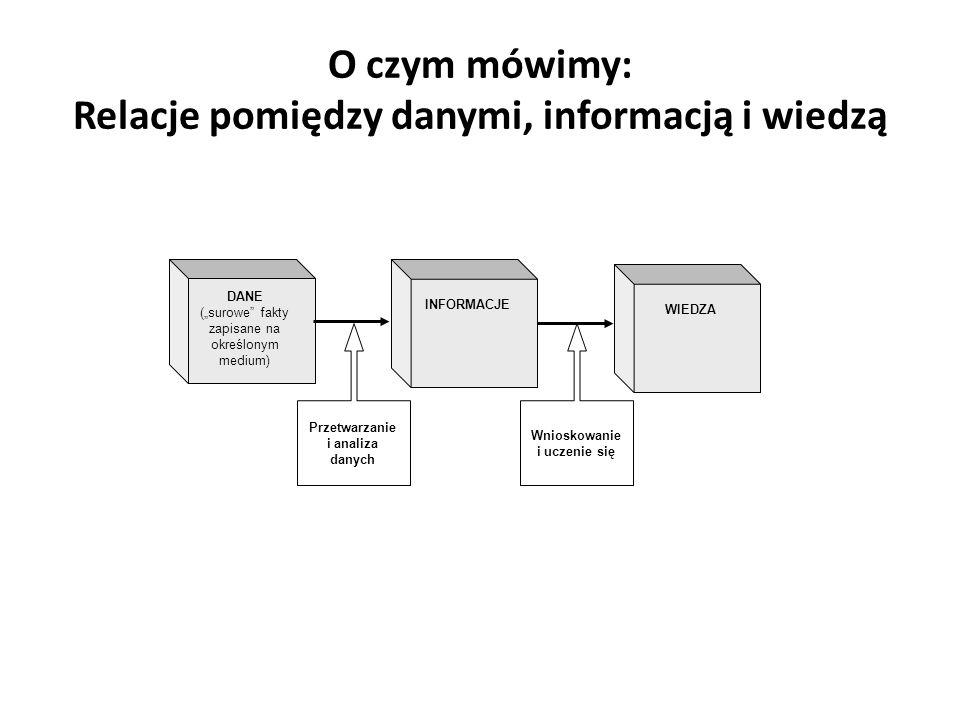 """O czym mówimy: Relacje pomiędzy danymi, informacją i wiedzą DANE (""""surowe fakty zapisane na określonym medium) WIEDZA INFORMACJE Przetwarzanie i analiza danych Wnioskowanie i uczenie się"""