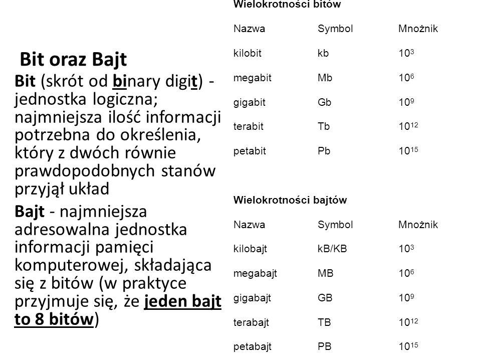 Bit oraz Bajt Bit (skrót od binary digit) - jednostka logiczna; najmniejsza ilość informacji potrzebna do określenia, który z dwóch równie prawdopodobnych stanów przyjął układ Bajt - najmniejsza adresowalna jednostka informacji pamięci komputerowej, składająca się z bitów (w praktyce przyjmuje się, że jeden bajt to 8 bitów) Wielokrotności bitów NazwaSymbolMnożnik kilobitkb10 3 megabitMb10 6 gigabitGb10 9 terabitTb10 12 petabitPb10 15 Wielokrotności bajtów NazwaSymbolMnożnik kilobajtkB/KB10 3 megabajtMB10 6 gigabajtGB10 9 terabajtTB10 12 petabajtPB10 15