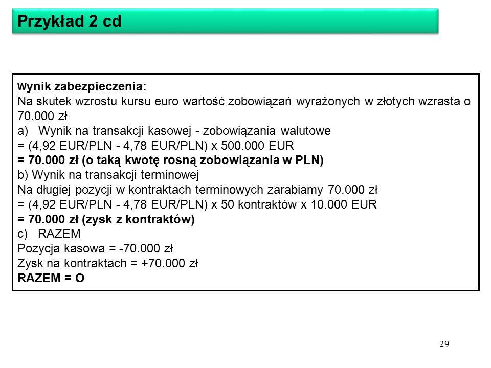 W ynik zabezpieczenia: Na skutek wzrostu kursu euro wartość zobowiązań wyrażonych w złotych wzrasta o 70.000 zł a) Wynik na transakcji kasowej - zobowiązania walutowe = (4,92 EUR/PLN - 4,78 EUR/PLN) x 500.000 EUR = 70.000 zł (o taką kwotę rosną zobowiązania w PLN) b) Wynik na transakcji terminowej Na długiej pozycji w kontraktach terminowych zarabiamy 70.000 zł = (4,92 EUR/PLN - 4,78 EUR/PLN) x 50 kontraktów x 10.000 EUR = 70.000 zł (zysk z kontraktów) c) RAZEM Pozycja kasowa = -70.000 zł Zysk na kontraktach = +70.000 zł RAZEM = O Przykład 2 cd 29