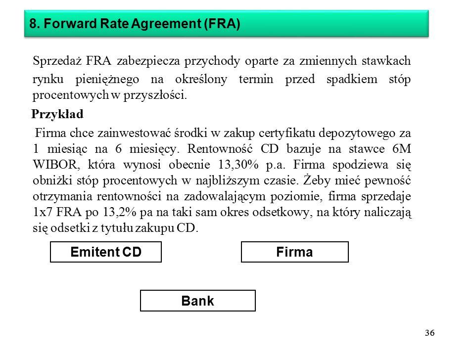 36 Sprzedaż FRA zabezpiecza przychody oparte za zmiennych stawkach rynku pieniężnego na określony termin przed spadkiem stóp procentowych w przyszłości.