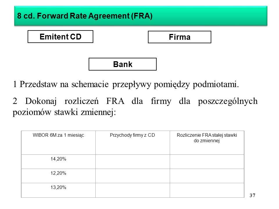 37 Emitent CD Firma Bank 1 Przedstaw na schemacie przepływy pomiędzy podmiotami.