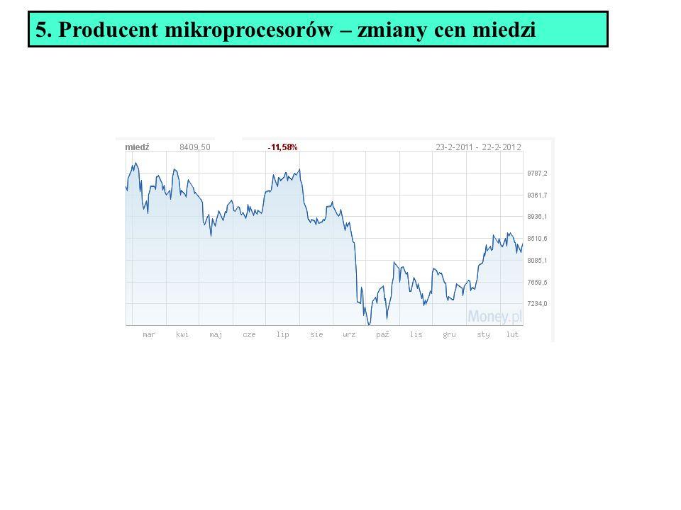 5. Producent mikroprocesorów – zmiany cen miedzi