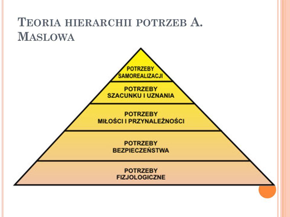 T EORIA HIERARCHII POTRZEB A. M ASLOWA