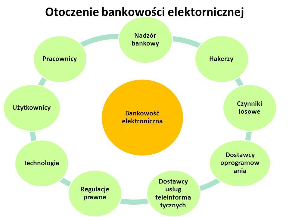 3 Otoczenie bankowości elektornicznej Bankowość elektroniczna Nadzór bankowy Hakerzy Czynniki losowe Dostawcy oprogramow ania Dostawcy usług teleinfor