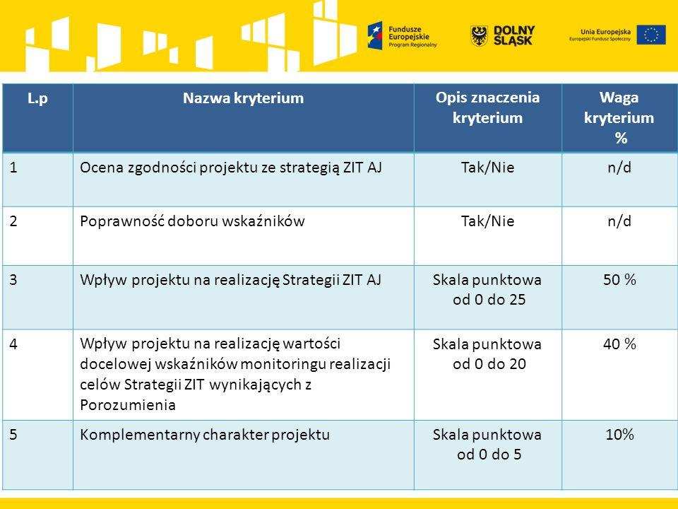 L.pNazwa kryteriumOpis znaczenia kryterium Waga kryterium % 1Ocena zgodności projektu ze strategią ZIT AJTak/Nien/d 2Poprawność doboru wskaźnikówTak/Nien/d 3Wpływ projektu na realizację Strategii ZIT AJSkala punktowa od 0 do 25 50 % 4Wpływ projektu na realizację wartości docelowej wskaźników monitoringu realizacji celów Strategii ZIT wynikających z Porozumienia Skala punktowa od 0 do 20 40 % 5Komplementarny charakter projektuSkala punktowa od 0 do 5 10%