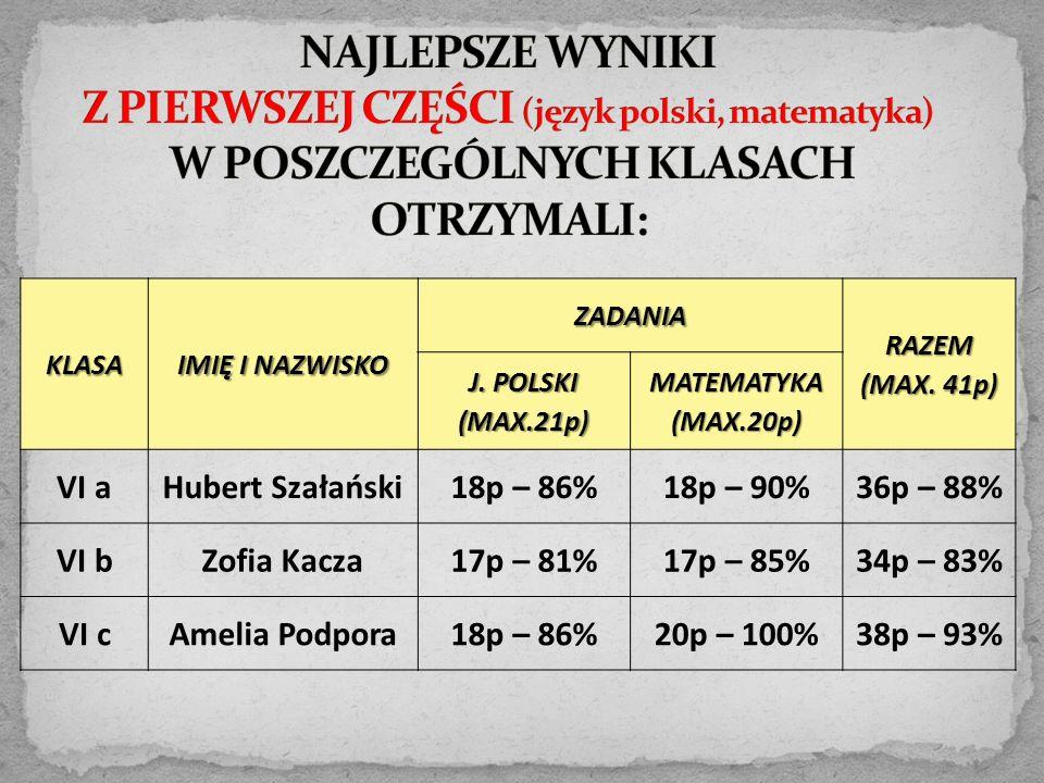 KLASA IMIĘ I NAZWISKO ZADANIARAZEM (MAX. 41p) J. POLSKI (MAX.21p) MATEMATYKA (MAX.20p) VI aHubert Szałański18p – 86%18p – 90%36p – 88% VI bZofia Kacza