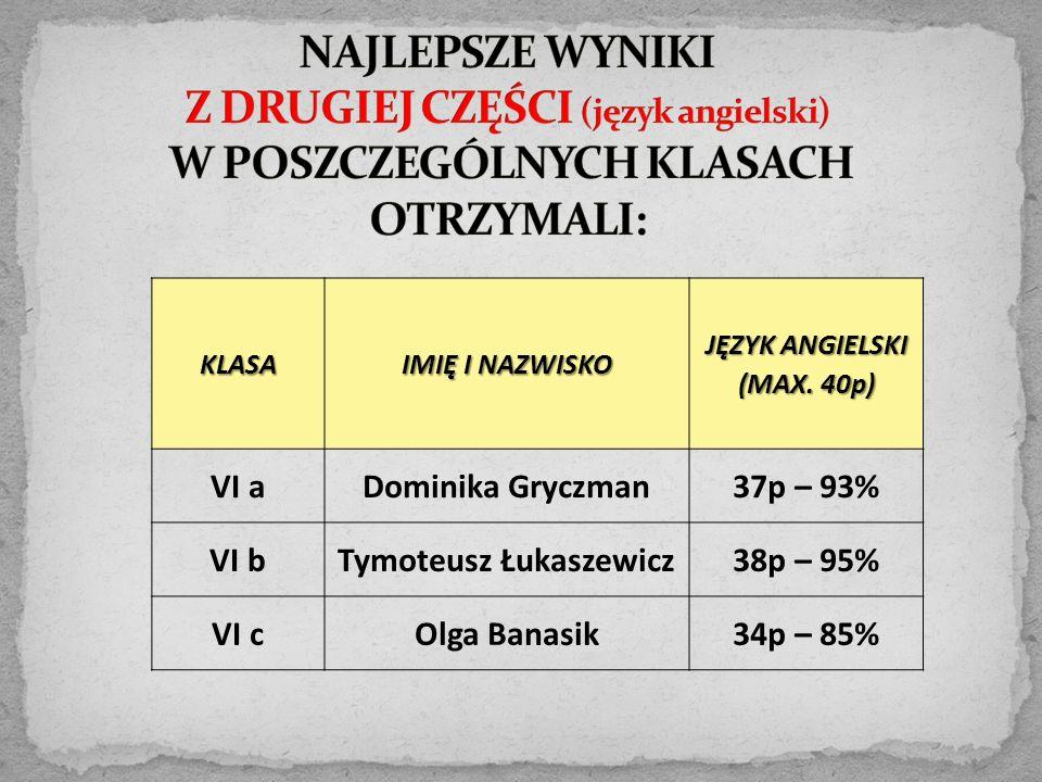KLASA IMIĘ I NAZWISKO JĘZYK ANGIELSKI (MAX. 40p) VI aDominika Gryczman37p – 93% VI bTymoteusz Łukaszewicz38p – 95% VI cOlga Banasik34p – 85%