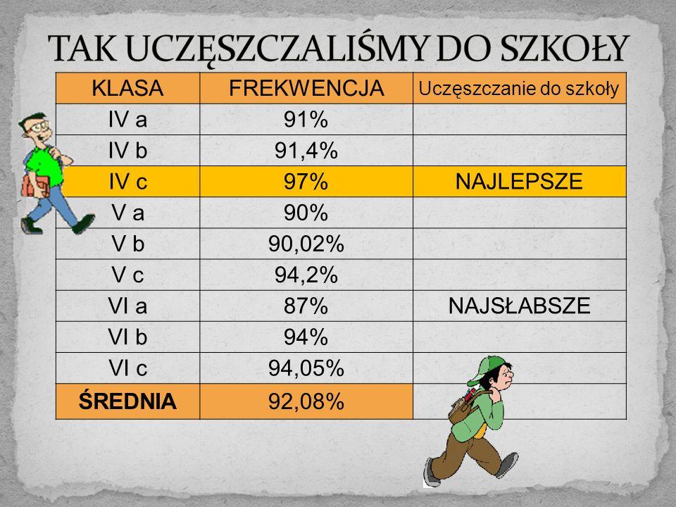 KLASAFREKWENCJA Uczęszczanie do szkoły IV a91% IV b91,4% IV c97%NAJLEPSZE V a90% V b90,02% V c94,2% VI a87%NAJSŁABSZE VI b94% VI c94,05% ŚREDNIA92,08%
