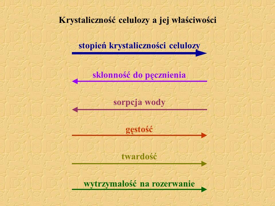 Krystaliczność celulozy a jej właściwości skłonność do pęcznienia stopień krystaliczności celulozy sorpcja wody gęstość twardość wytrzymałość na rozer