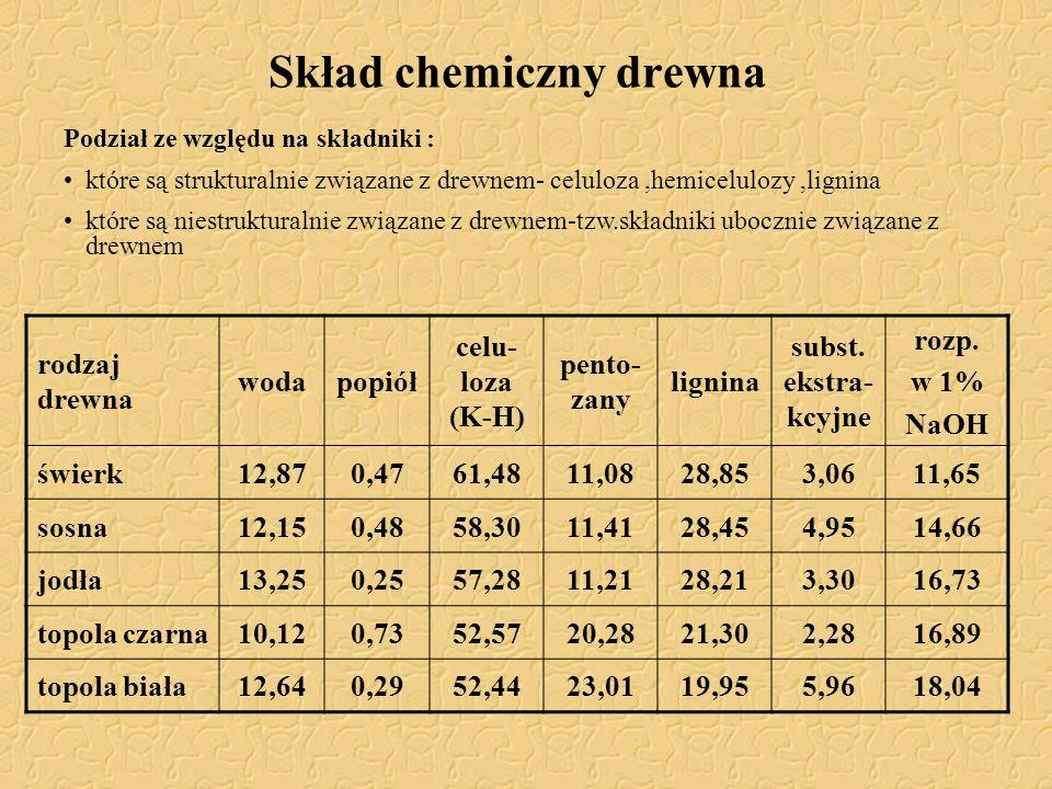 Skład chemiczny drewna rodzaj drewna wodapopiół celu- loza (K-H) pento- zany lignina subst. ekstra- kcyjne rozp. w 1% NaOH świerk12,870,4761,4811,0828
