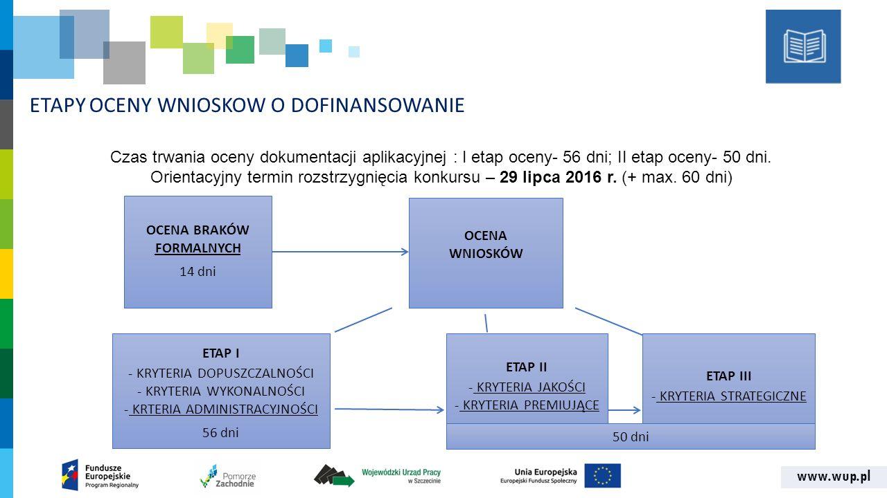 www.wup.pl ETAPY OCENY WNIOSKOW O DOFINANSOWANIE OCENA BRAKÓW FORMALNYCH 14 dni OCENA WNIOSKÓW ETAP I - KRYTERIA DOPUSZCZALNOŚCI - KRYTERIA WYKONALNOŚCI - KRTERIA ADMINISTRACYJNOŚCI 56 dni Czas trwania oceny dokumentacji aplikacyjnej : I etap oceny- 56 dni; II etap oceny- 50 dni.
