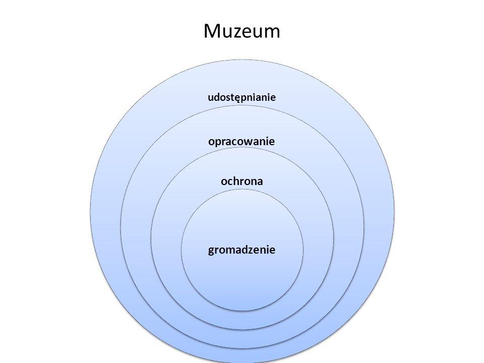 Muzeum udostępnianie opracowanie ochrona gromadzenie