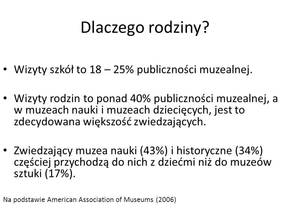 Dlaczego rodziny? Wizyty szkół to 18 – 25% publiczności muzealnej. Wizyty rodzin to ponad 40% publiczności muzealnej, a w muzeach nauki i muzeach dzie