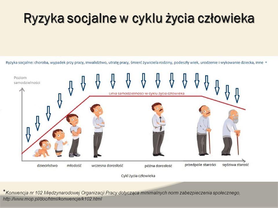 * Konwencja nr 102 Międzynarodowej Organizacji Pracy dotycząca minimalnych norm zabezpieczenia społecznego, http://www.mop.pl/doc/html/konwencje/k102.