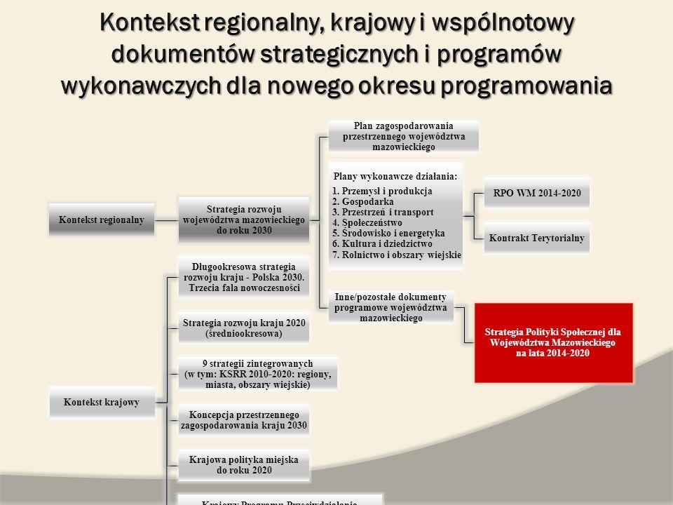 Kontekst regionalny Strategia rozwoju województwa mazowieckiego do roku 2030 Plan zagospodarowania przestrzennego województwa mazowieckiego Plany wyko