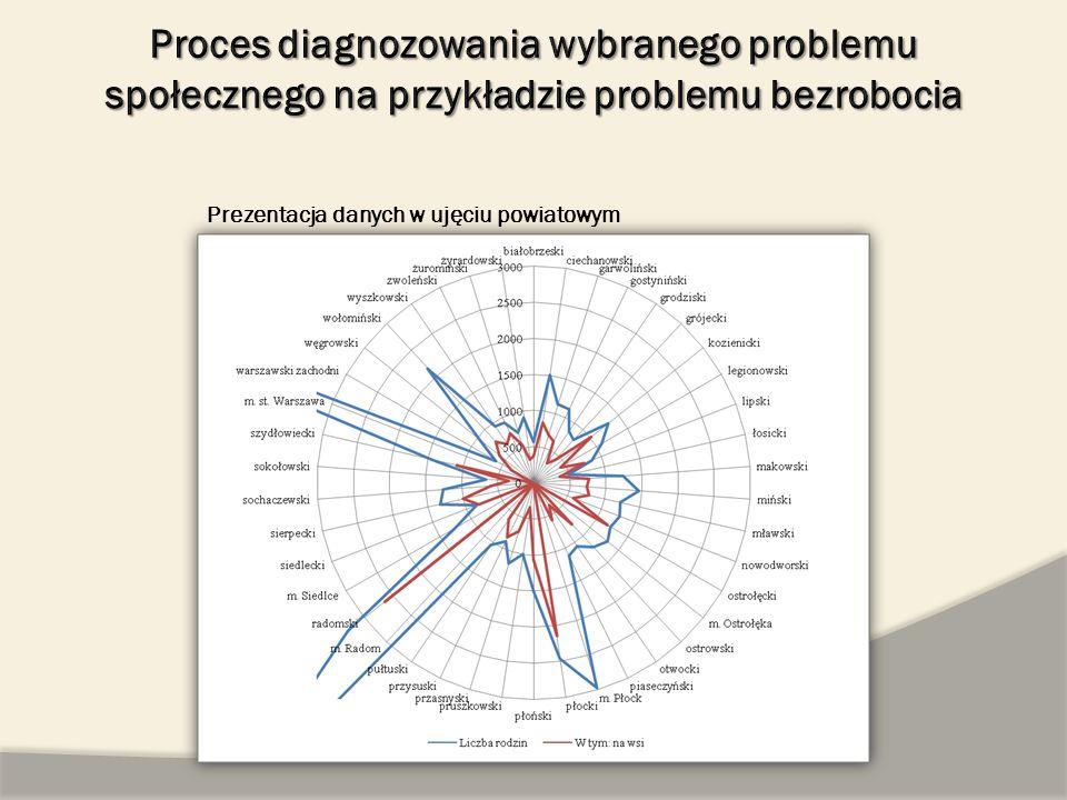 Prezentacja danych w ujęciu powiatowym