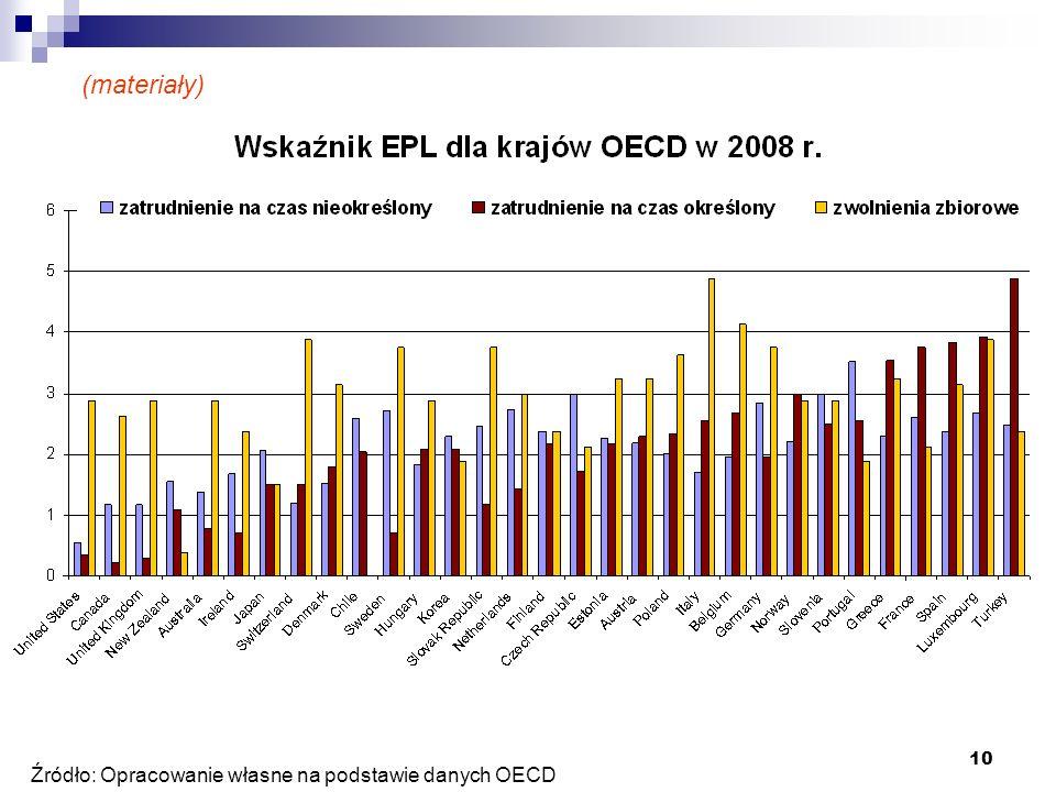 10 Źródło: Opracowanie własne na podstawie danych OECD (materiały)