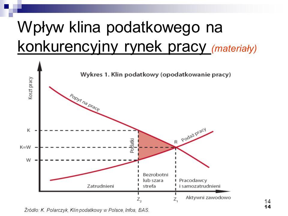 14 Wpływ klina podatkowego na konkurencyjny rynek pracy (materiały) Źródło: K. Polarczyk, Klin podatkowy w Polsce, Infos, BAS.