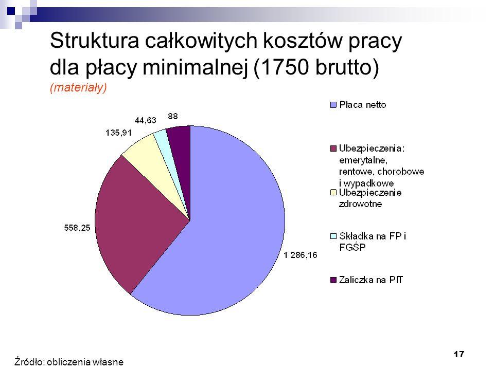 17 Źródło: obliczenia własne Struktura całkowitych kosztów pracy dla płacy minimalnej (1750 brutto) (materiały)