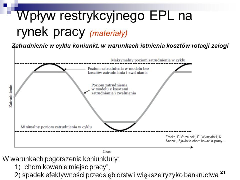 """21 Wpływ restrykcyjnego EPL na rynek pracy (materiały) W warunkach pogorszenia koniunktury: 1) """"chomikowanie miejsc pracy , 2) spadek efektywności przedsiębiorstw i większe ryzyko bankructwa."""