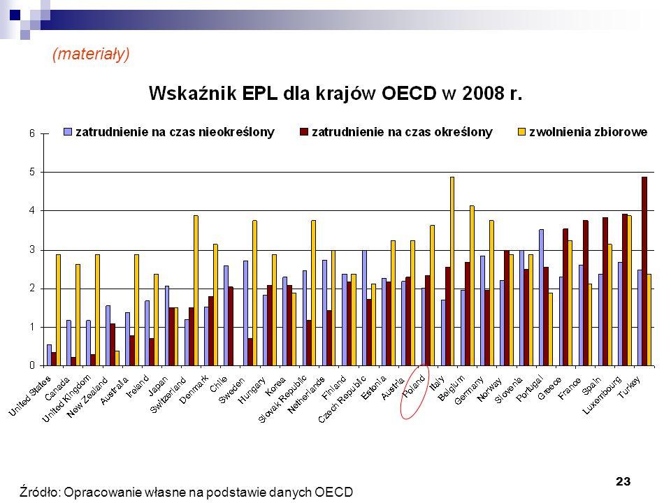 23 Źródło: Opracowanie własne na podstawie danych OECD (materiały)