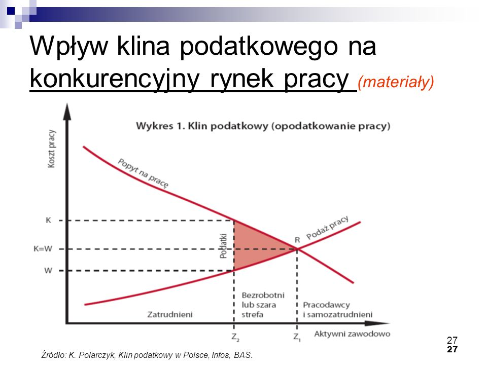27 Wpływ klina podatkowego na konkurencyjny rynek pracy (materiały) Źródło: K. Polarczyk, Klin podatkowy w Polsce, Infos, BAS.