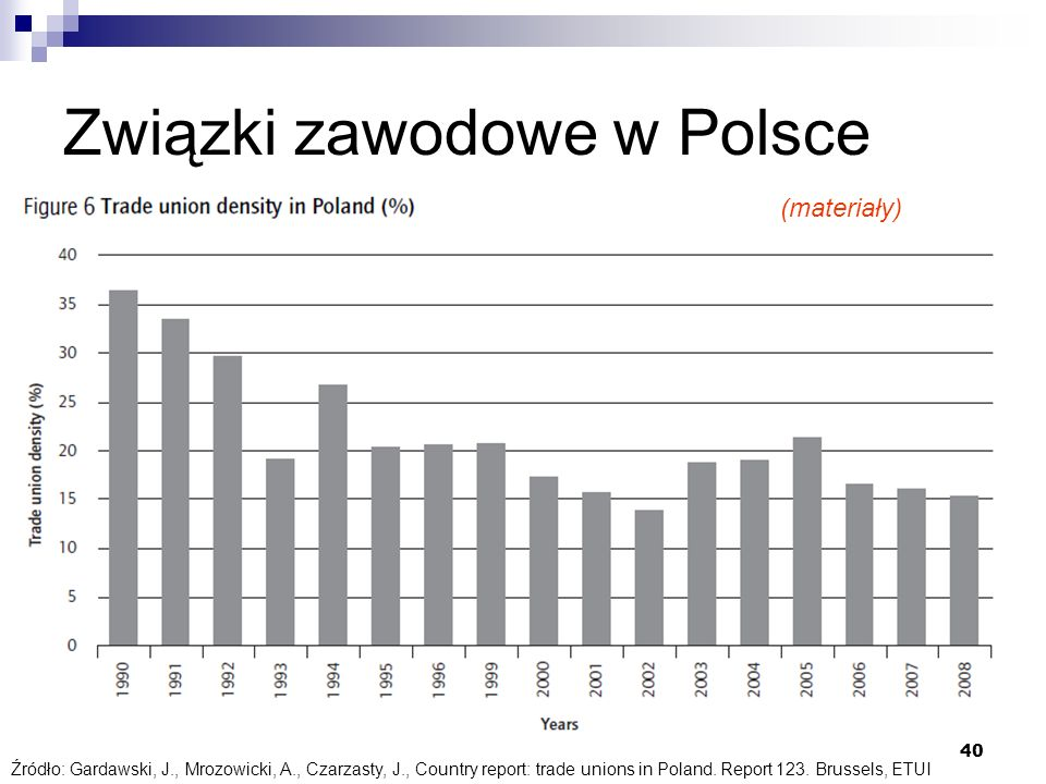 40 Źródło: Gardawski, J., Mrozowicki, A., Czarzasty, J., Country report: trade unions in Poland. Report 123. Brussels, ETUI Związki zawodowe w Polsce