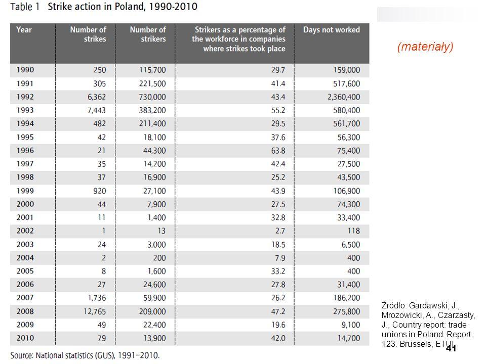 41 Źródło: Gardawski, J., Mrozowicki, A., Czarzasty, J., Country report: trade unions in Poland. Report 123. Brussels, ETUI (materiały)