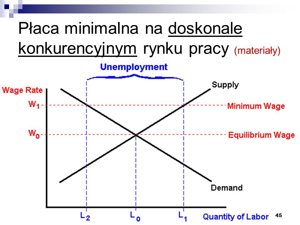 45 Płaca minimalna na doskonale konkurencyjnym rynku pracy (materiały)