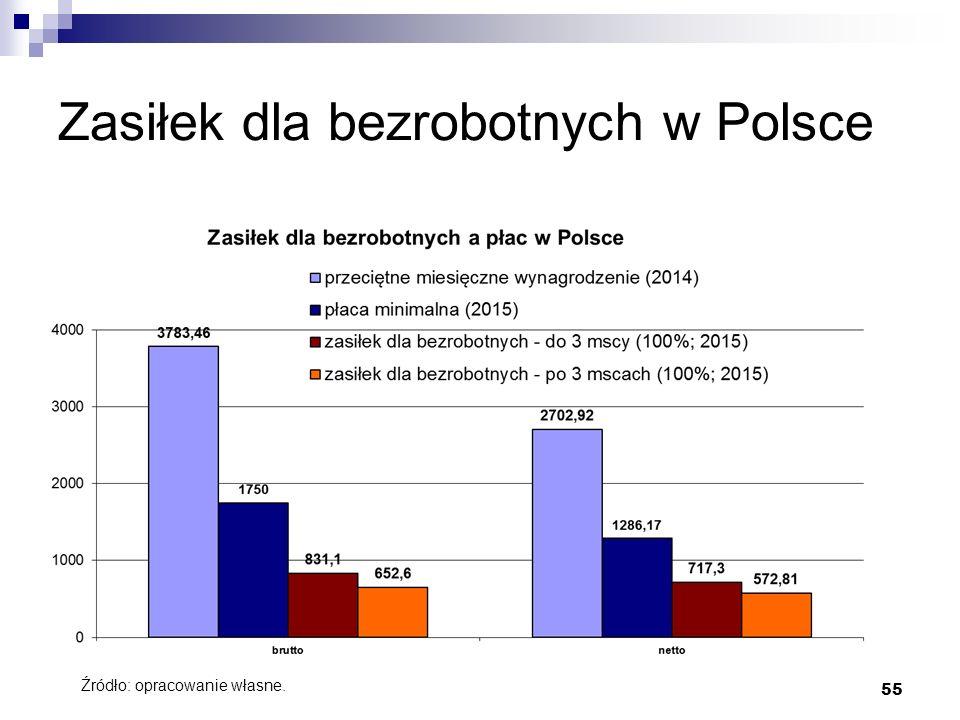 55 Zasiłek dla bezrobotnych w Polsce Źródło: opracowanie własne.