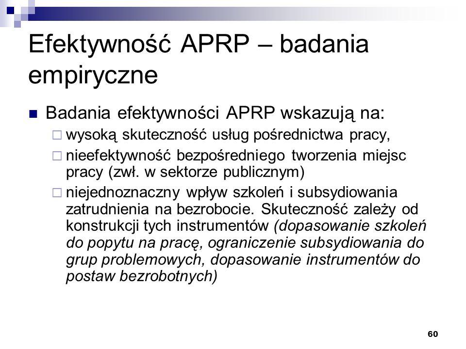 60 Efektywność APRP – badania empiryczne Badania efektywności APRP wskazują na:  wysoką skuteczność usług pośrednictwa pracy,  nieefektywność bezpośredniego tworzenia miejsc pracy (zwł.
