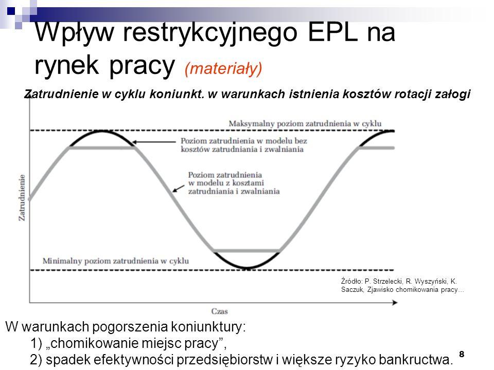 """8 Wpływ restrykcyjnego EPL na rynek pracy (materiały) W warunkach pogorszenia koniunktury: 1) """"chomikowanie miejsc pracy , 2) spadek efektywności przedsiębiorstw i większe ryzyko bankructwa."""