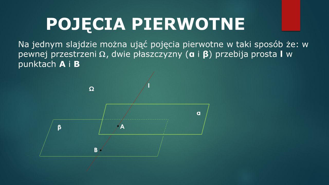 POJĘCIA PIERWOTNE Na jednym slajdzie można ująć pojęcia pierwotne w taki sposób że: w pewnej przestrzeni , dwie płaszczyzny (α i β) przebija prosta l