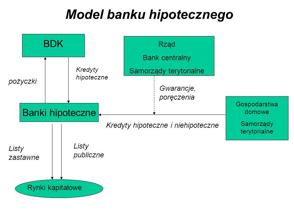 Model banku hipotecznego BDK Banki hipoteczne Gospodarstwa domowe Samorządy terytorialne pożyczki Kredyty hipoteczne Rynki kapitałowe Listy publiczne Listy zastawne Kredyty hipoteczne i niehipoteczne Rząd Bank centralny Samorządy terytorialne Gwarancje, poręczenia
