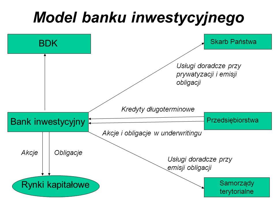 Model banku inwestycyjnego BDK Bank inwestycyjny Rynki kapitałowe Skarb Państwa Przedsiębiorstwa Samorządy terytorialne Kredyty długoterminowe Akcje i obligacje w underwritingu AkcjeObligacje Usługi doradcze przy emisji obligacji Usługi doradcze przy prywatyzacji i emisji obligacji